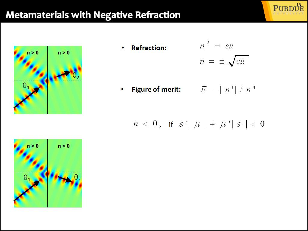 Metamaterials with Negative Refraction