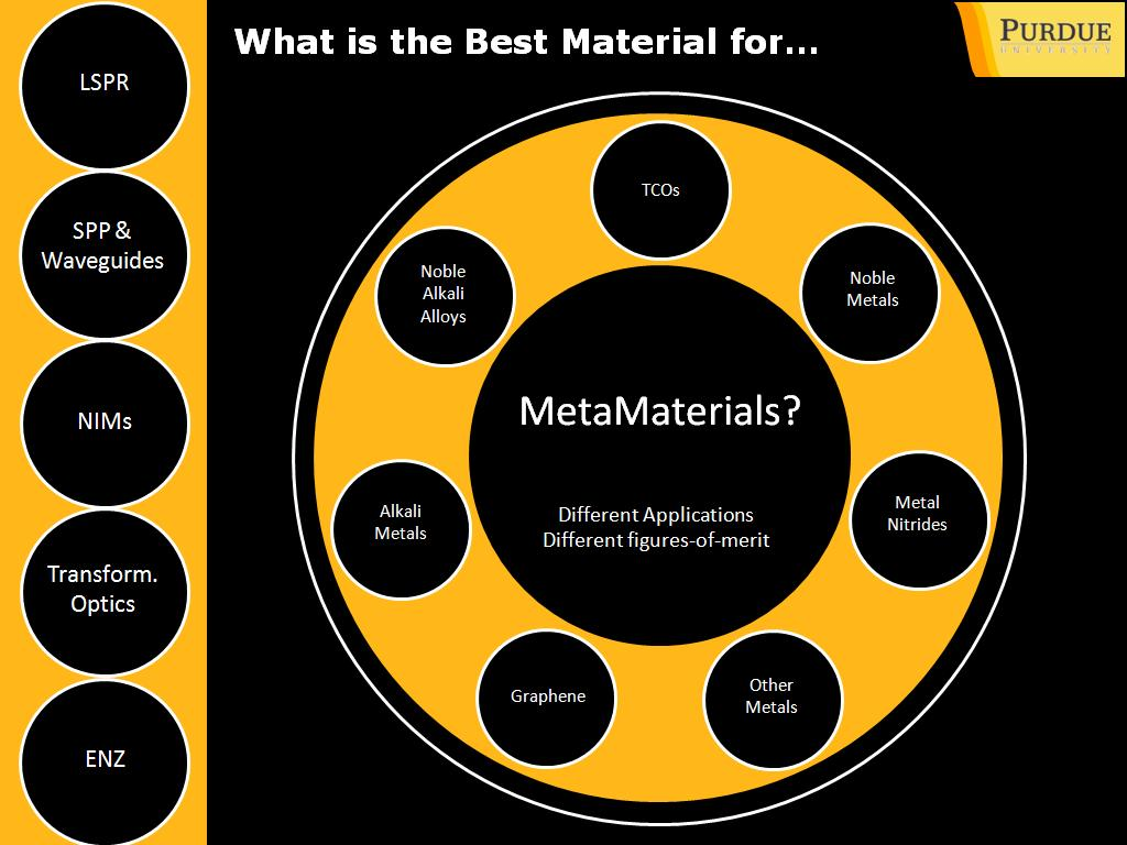 What is the Best Material for…
