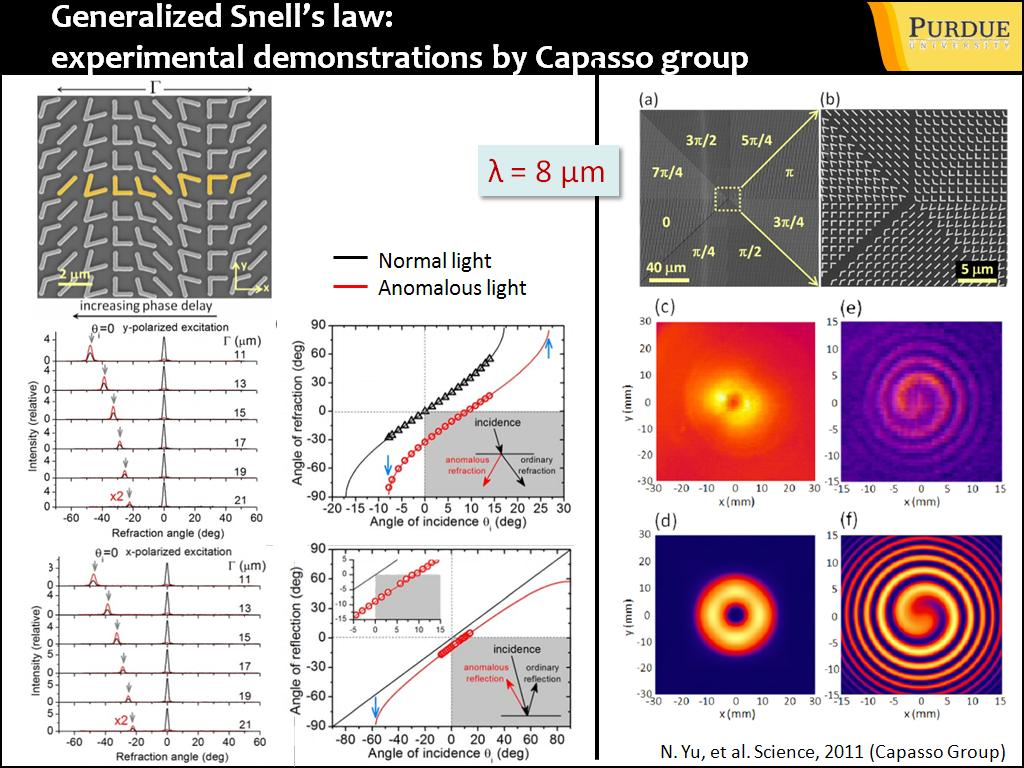 Generalized Snell's law: experimental demonstrations by Capasso group