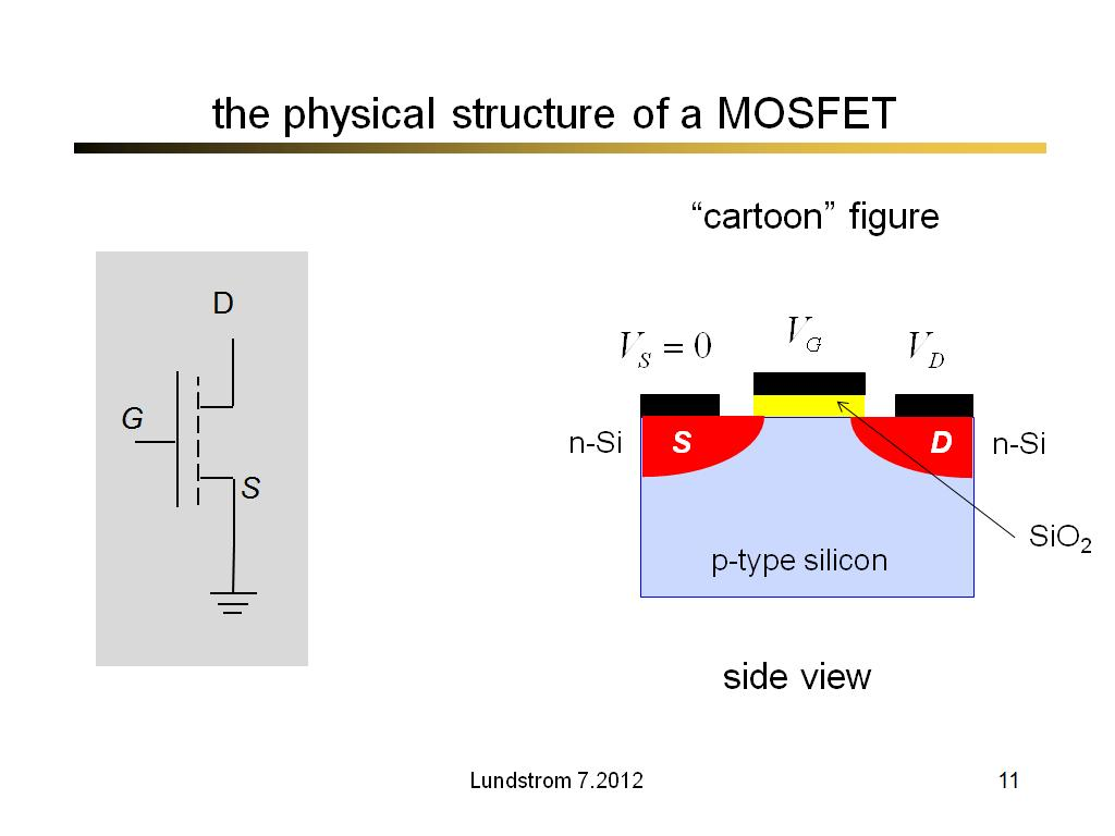 the physical structure of a MOSFET