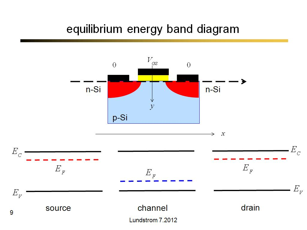 equilibrium energy band diagram