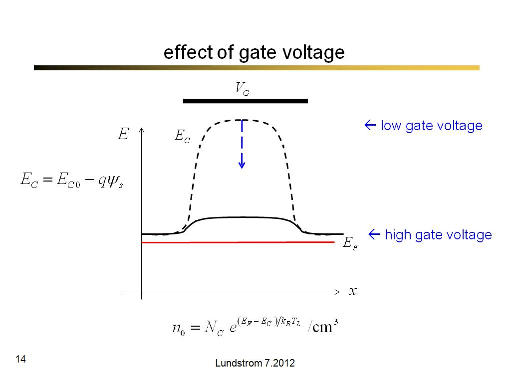 effect of gate voltage