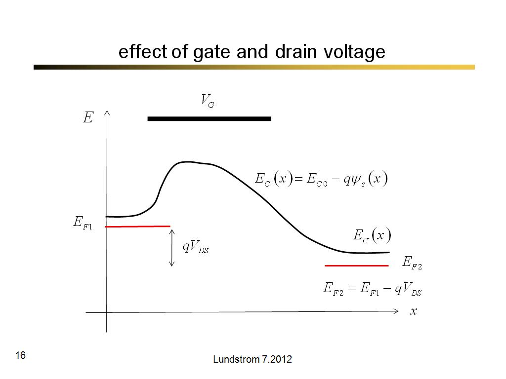 effect of gate and drain voltage