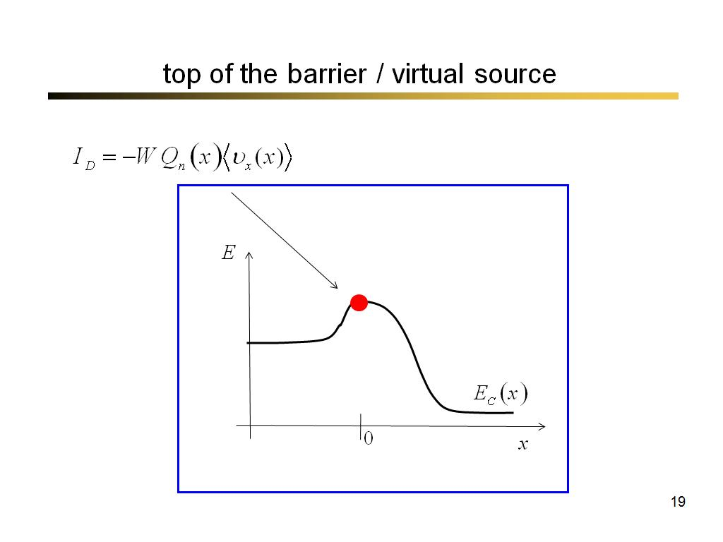 top of the barrier / virtual source