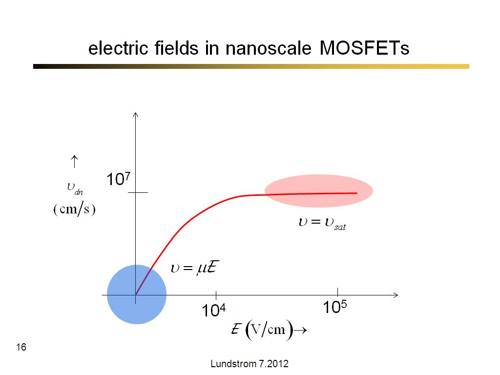 electric fields in nanoscale MOSFETs