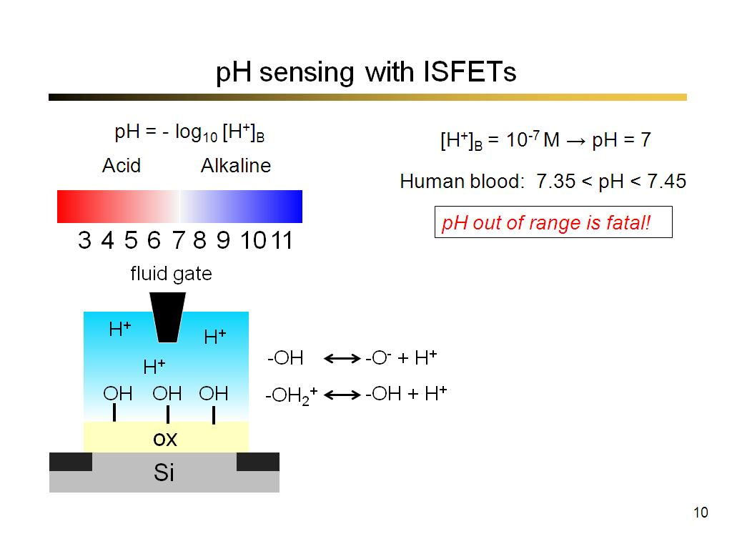 pH sensing with ISFETs