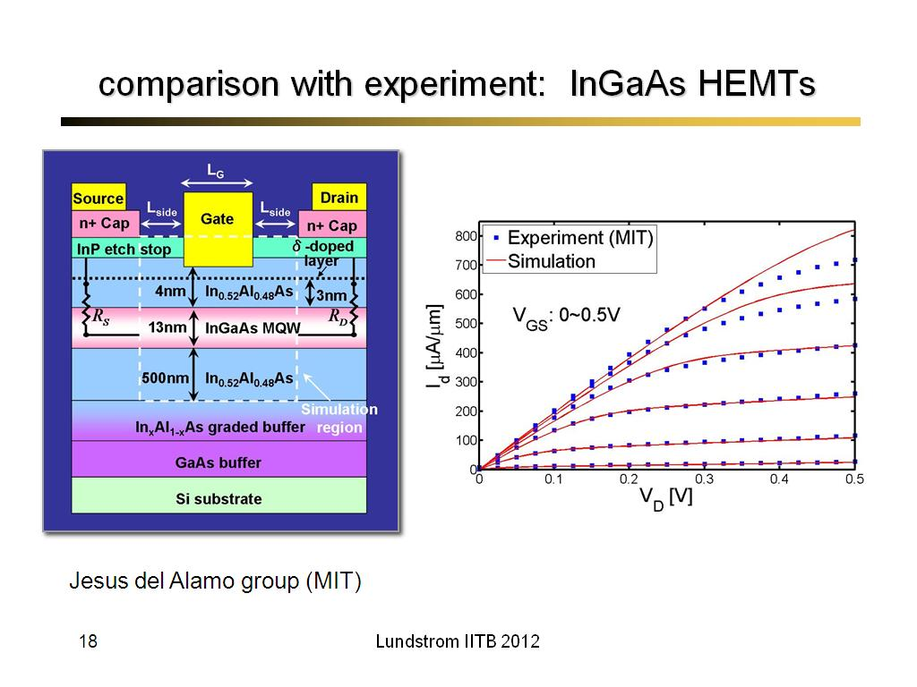 comparison with experiment: InGaAs HEMTs