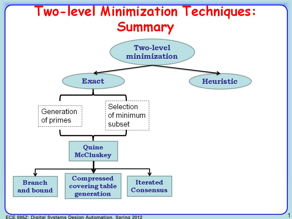 Two-level Minimization Techniques: Summary