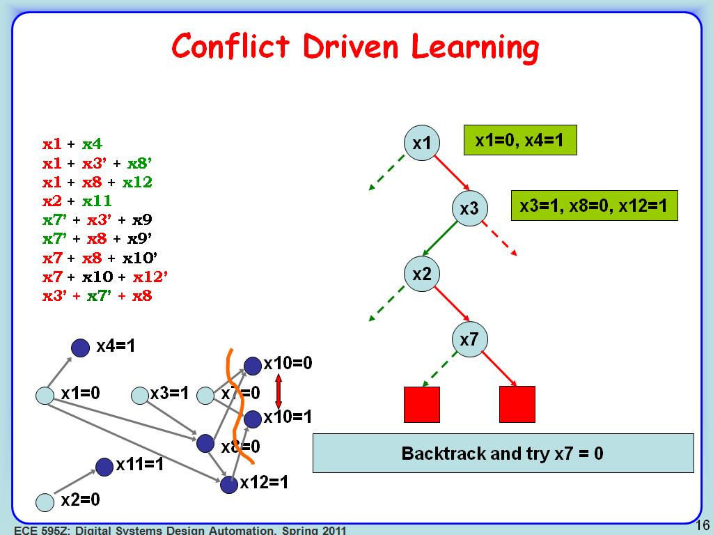 Conflict Driven Learning