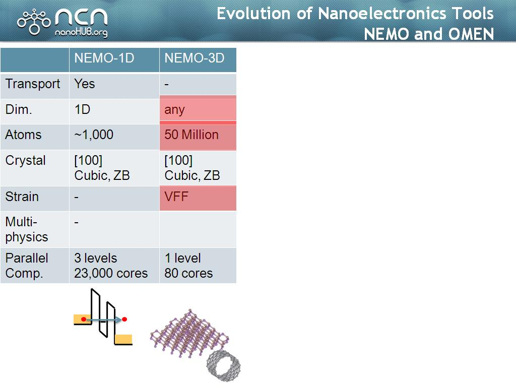 Evolution of Nanoelectronics Tools NEMO and OMEN