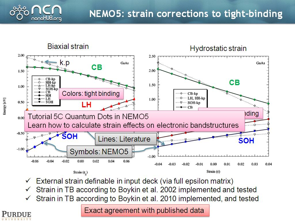 NEMO5: strain corrections to tight-binding