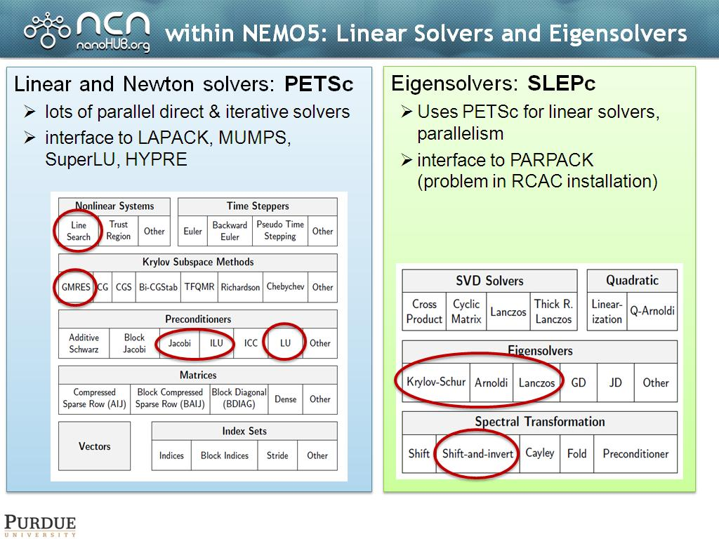 within NEMO5: Linear Solvers and Eigensolvers