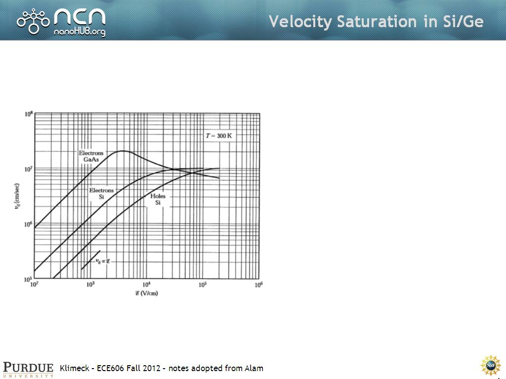 Velocity Saturation in Si/Ge