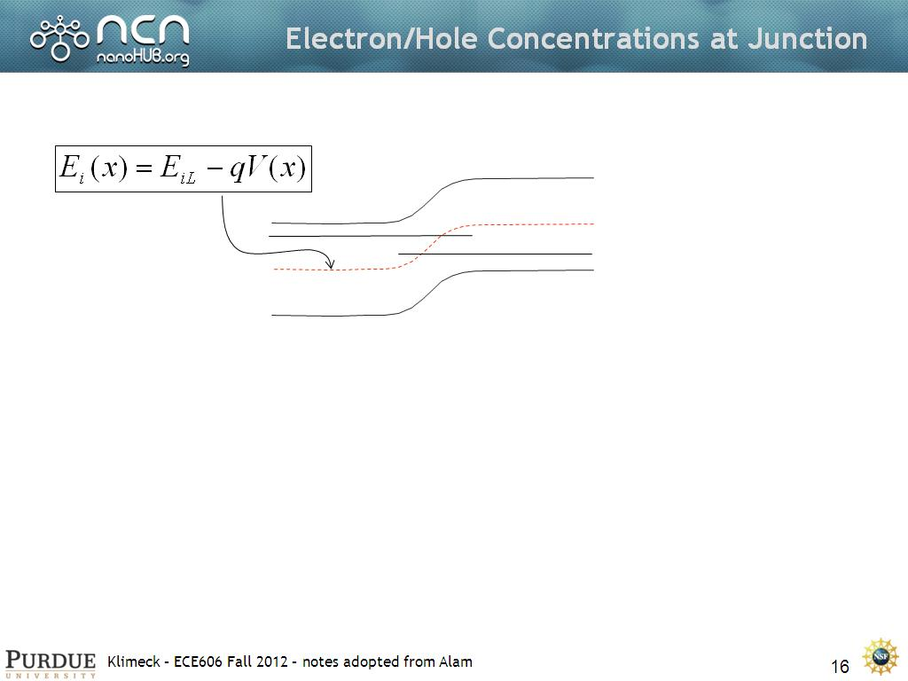 Electron/Hole Concentrations at Junction