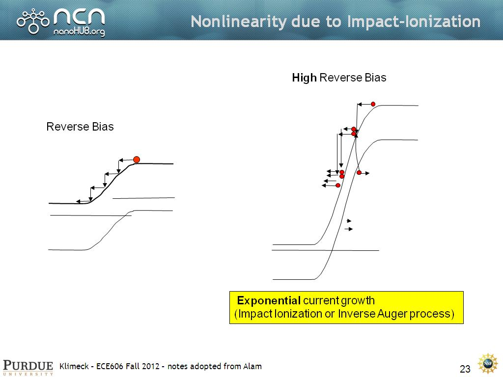Nonlinearity due to Impact-Ionization