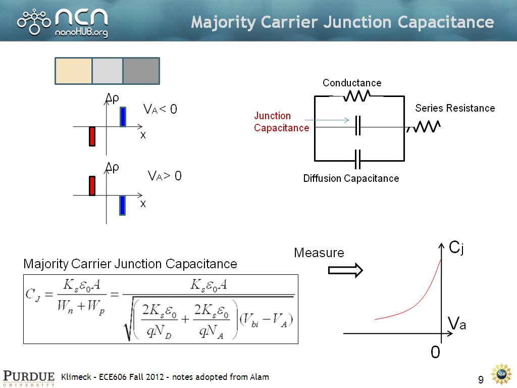 Majority Carrier Junction Capacitance
