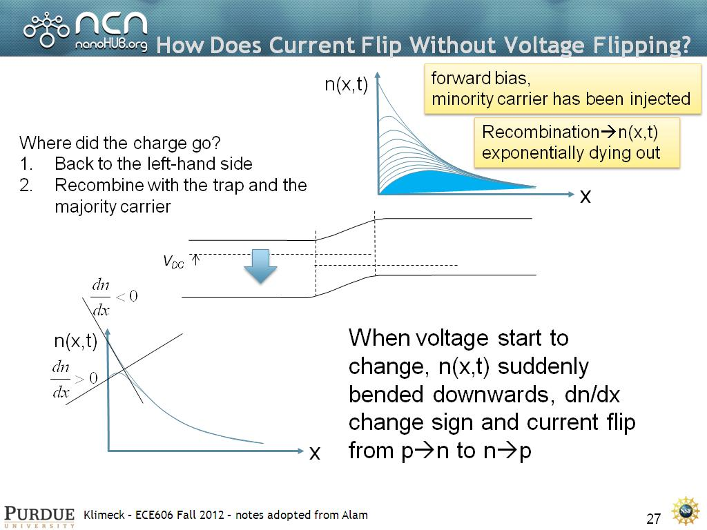 How Does Current Flip Without Voltage Flipping?