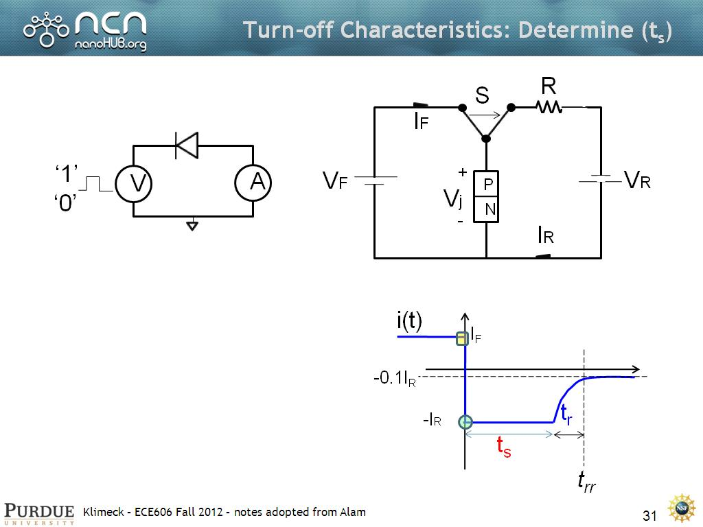 Turn-off Characteristics: Determine (ts)