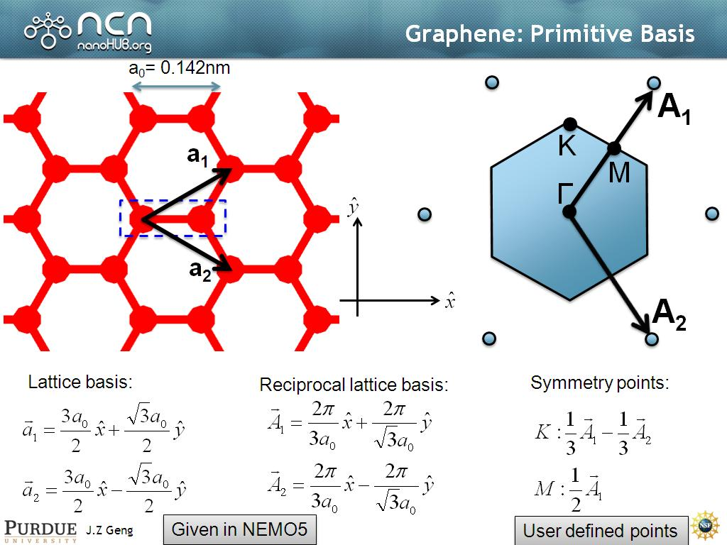 Graphene: Primitive Basis