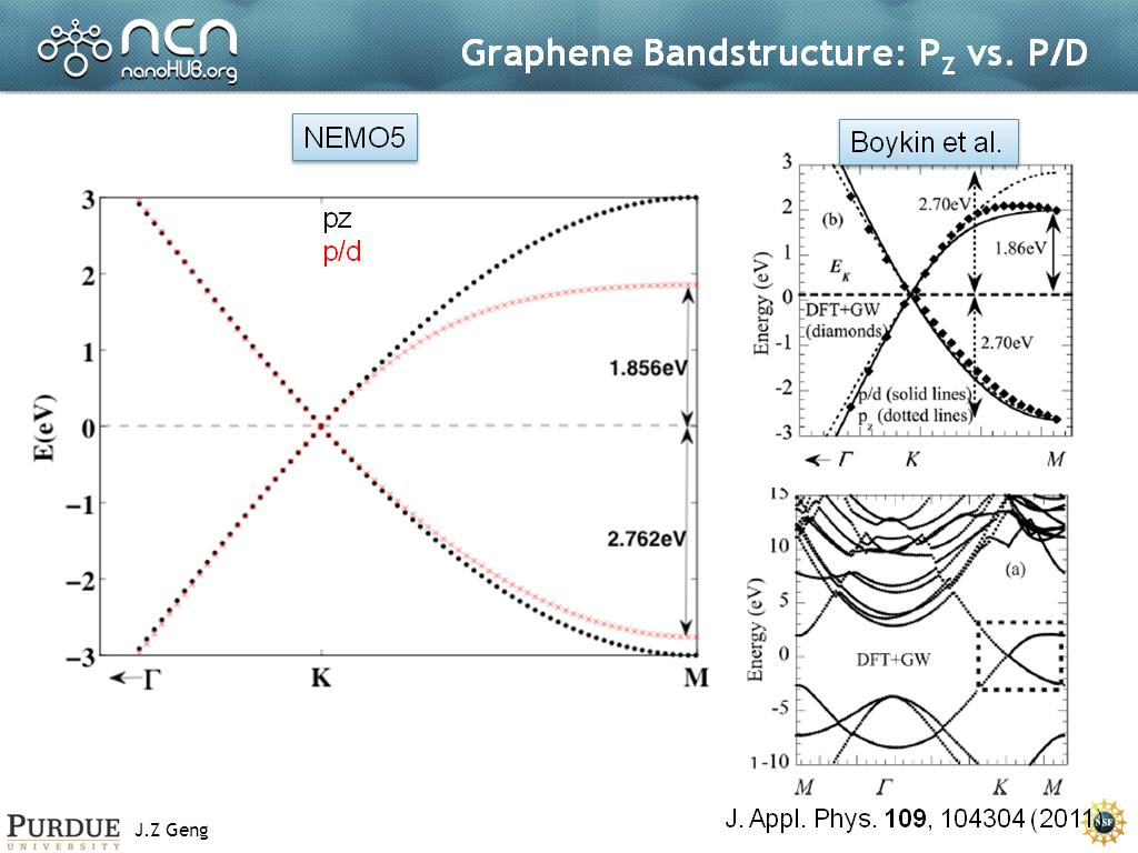 Graphene Bandstructure: PZ vs. P/D