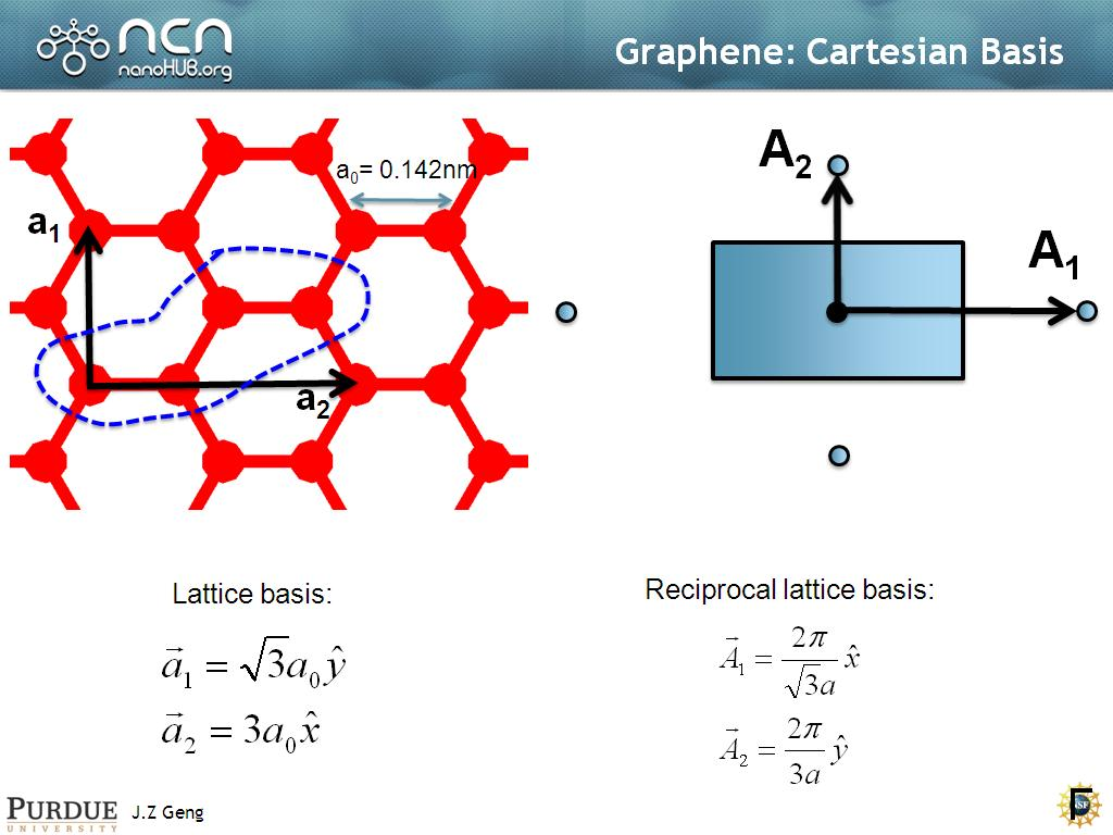 Graphene: Cartesian Basis