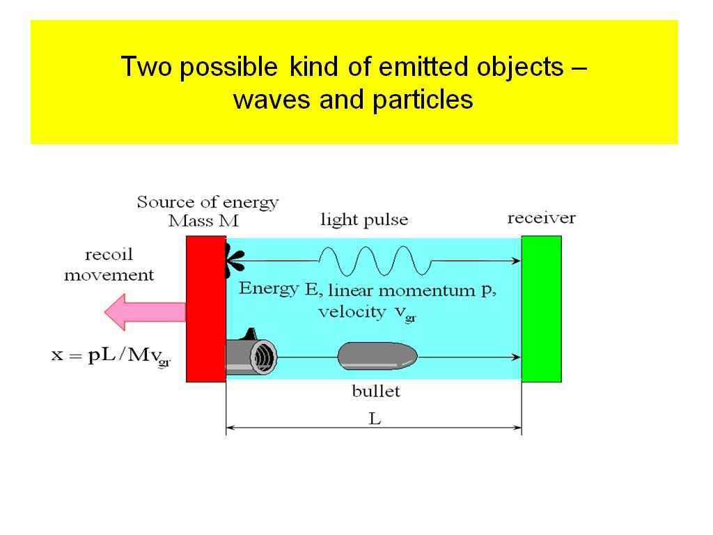 Two possible kind of emitted objects – waves and particles