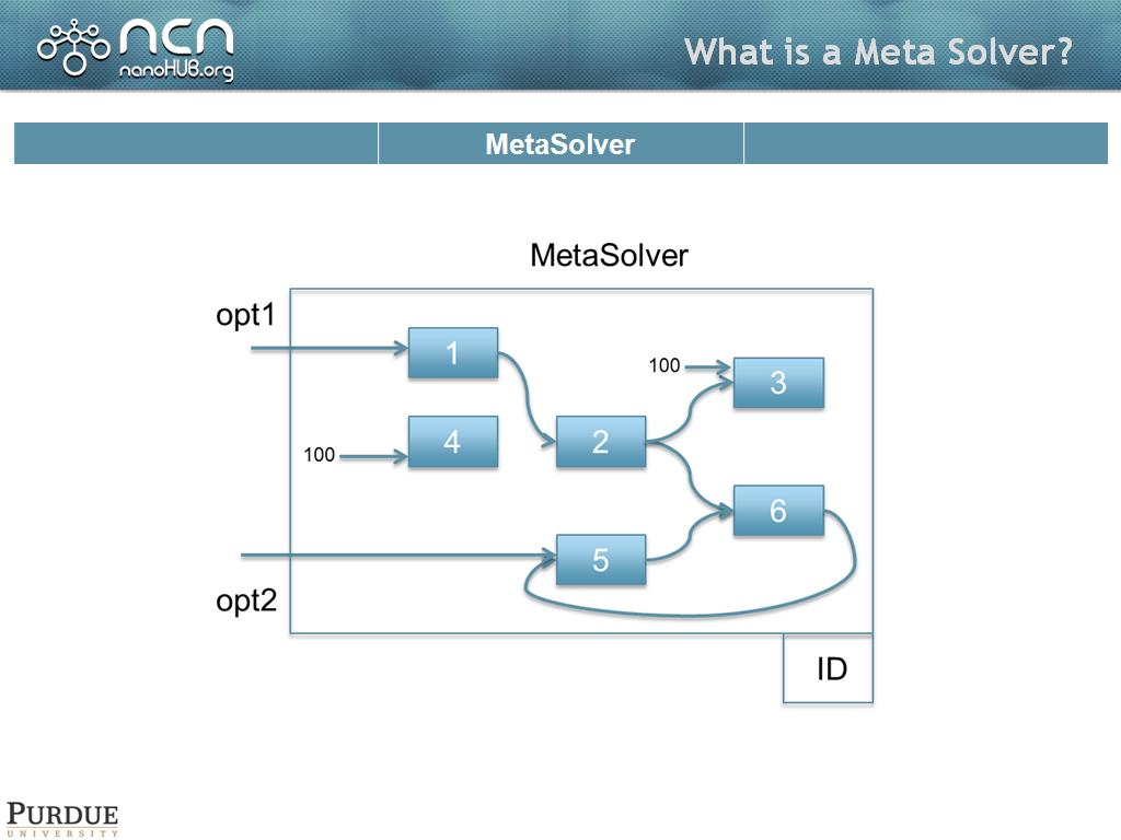 What is a Meta Solver?