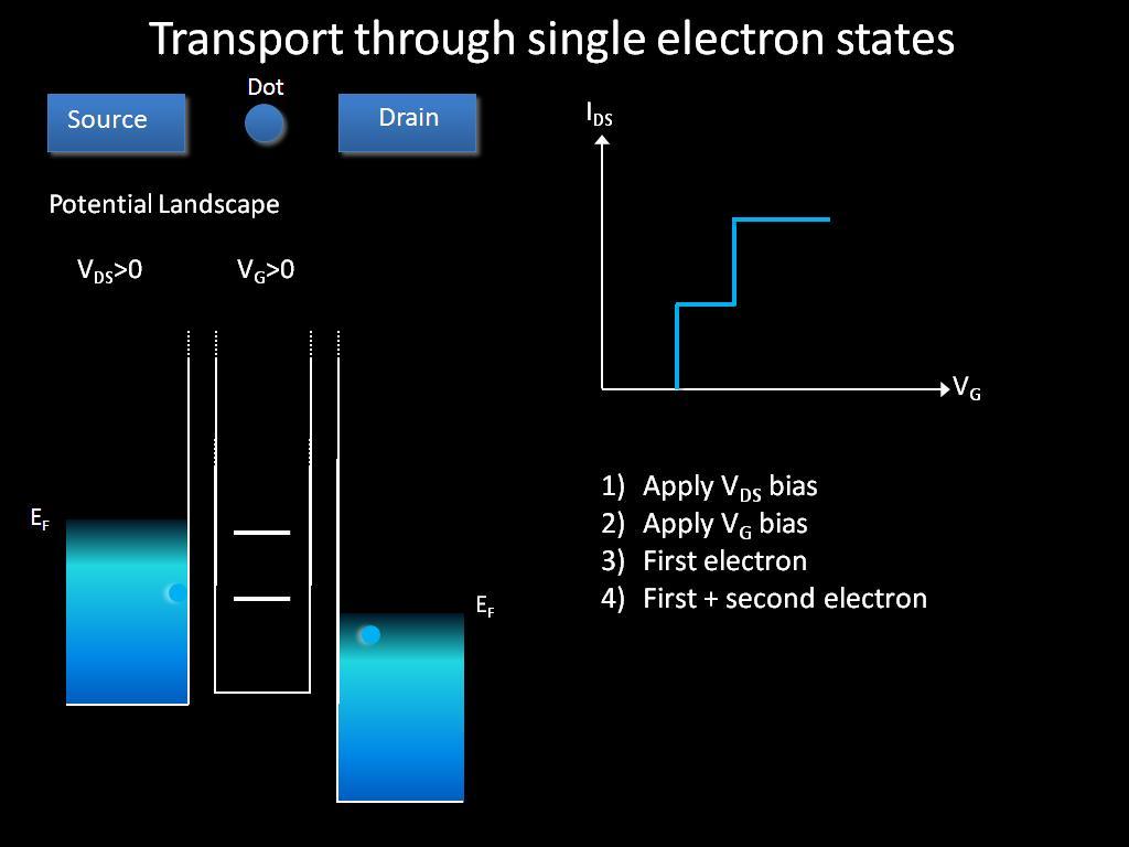 Single atom transistor