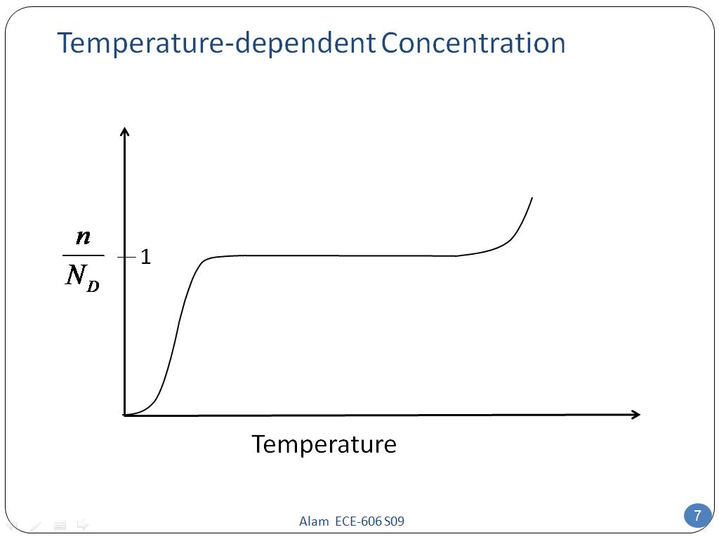 Temperature-dependent Concentration