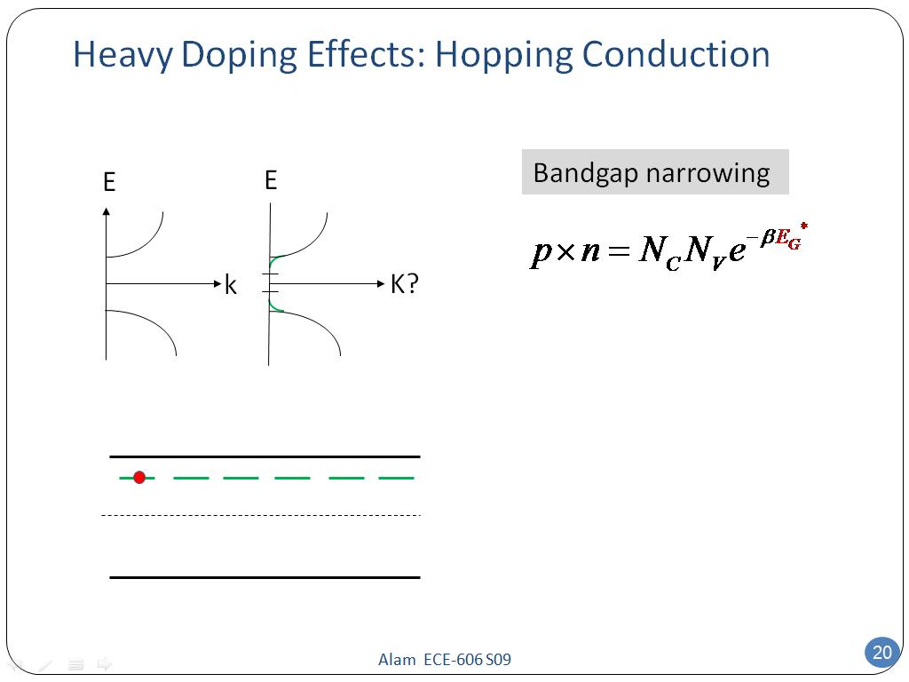 Heavy Doping Effects: Hopping Conduction