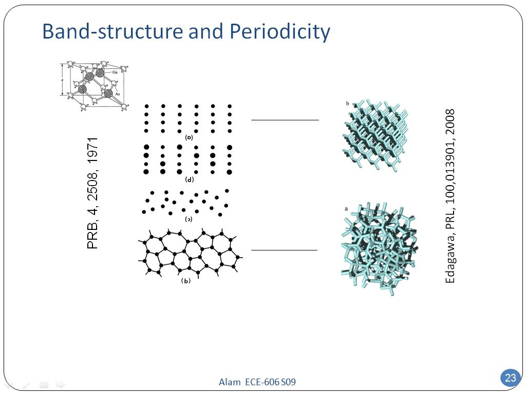 Band-structure and Periodicity