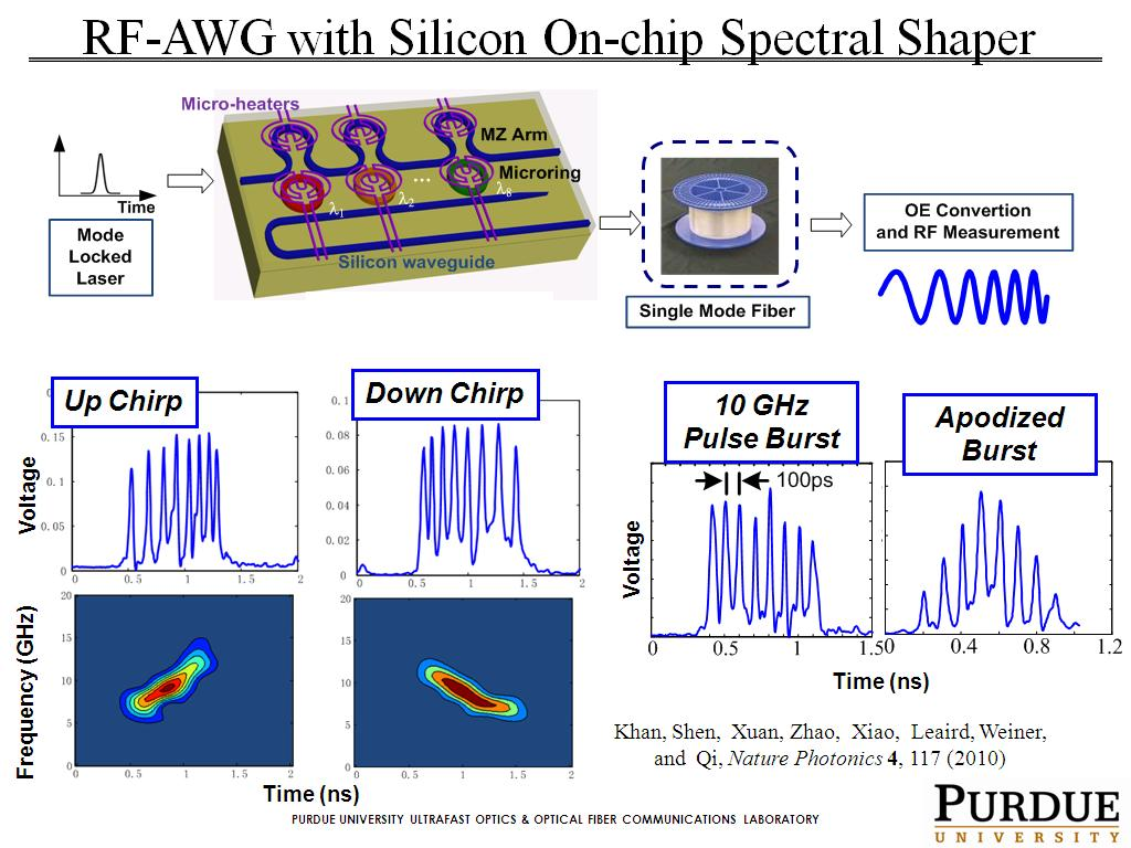 RF-AWG with Silicon On-chip Spectral Shaper