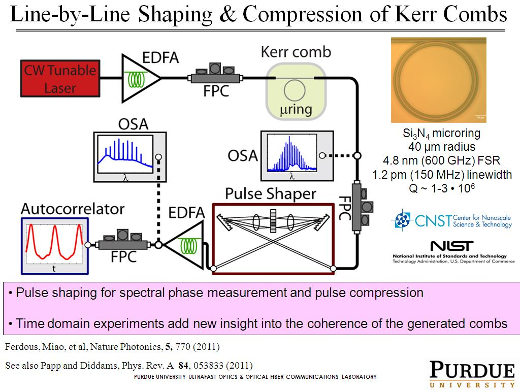 Line-by-Line Shaping & Compression of Kerr Combs
