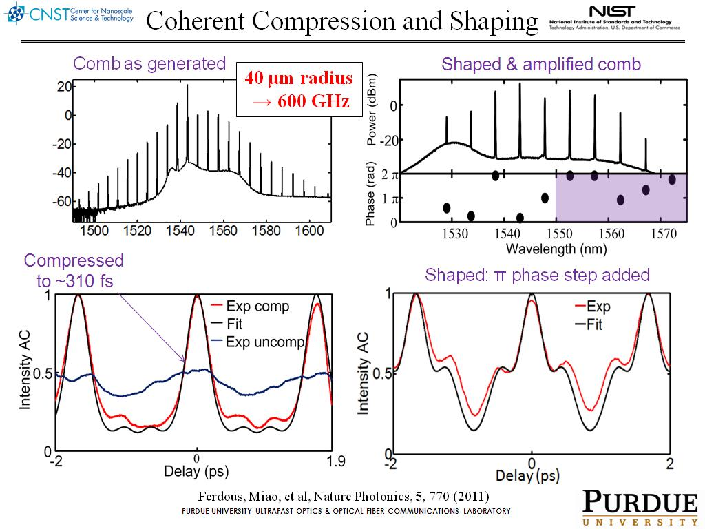 Coherent Compression and Shaping
