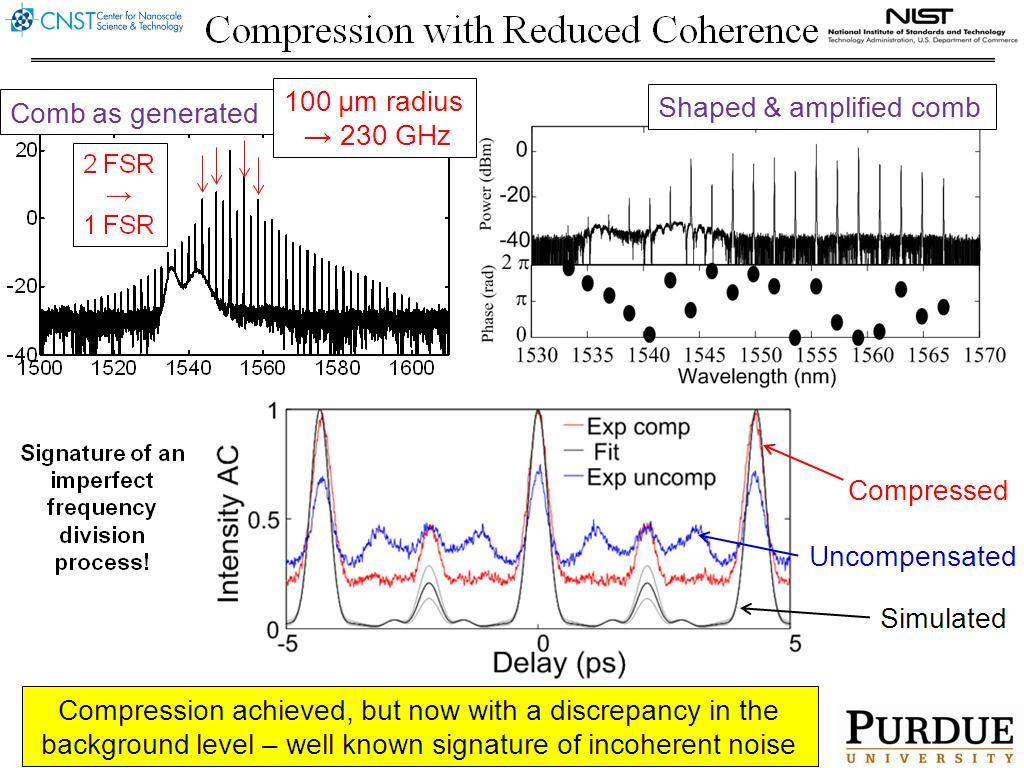 Compression with Reduced Coherence