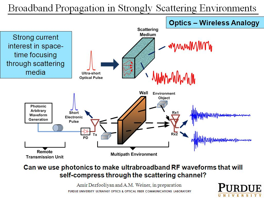 Broadband Propagation in Strongly Scattering Environments