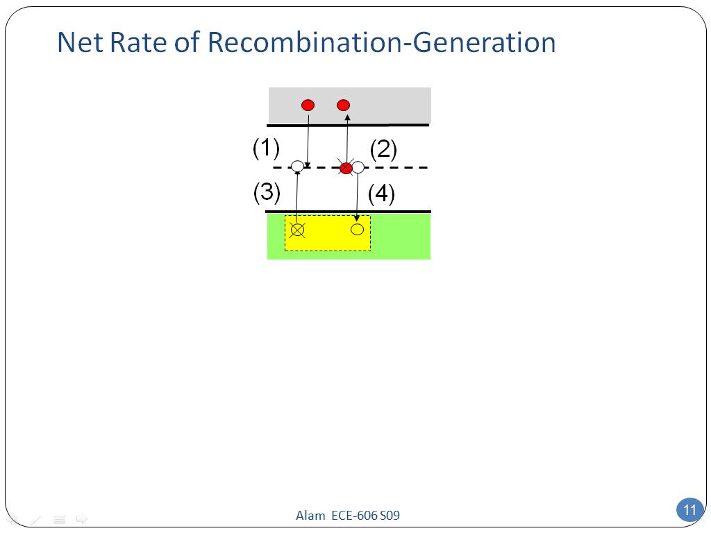 Net Rate of Recombination-Generation