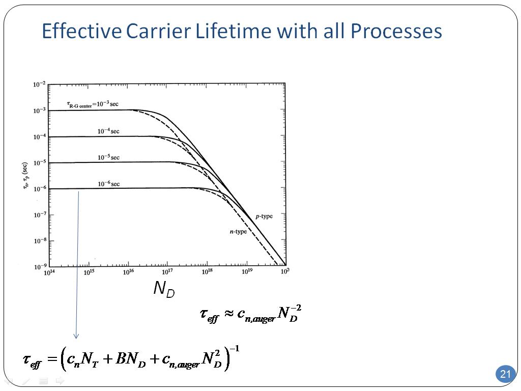 Effective Carrier Lifetime with all Processes