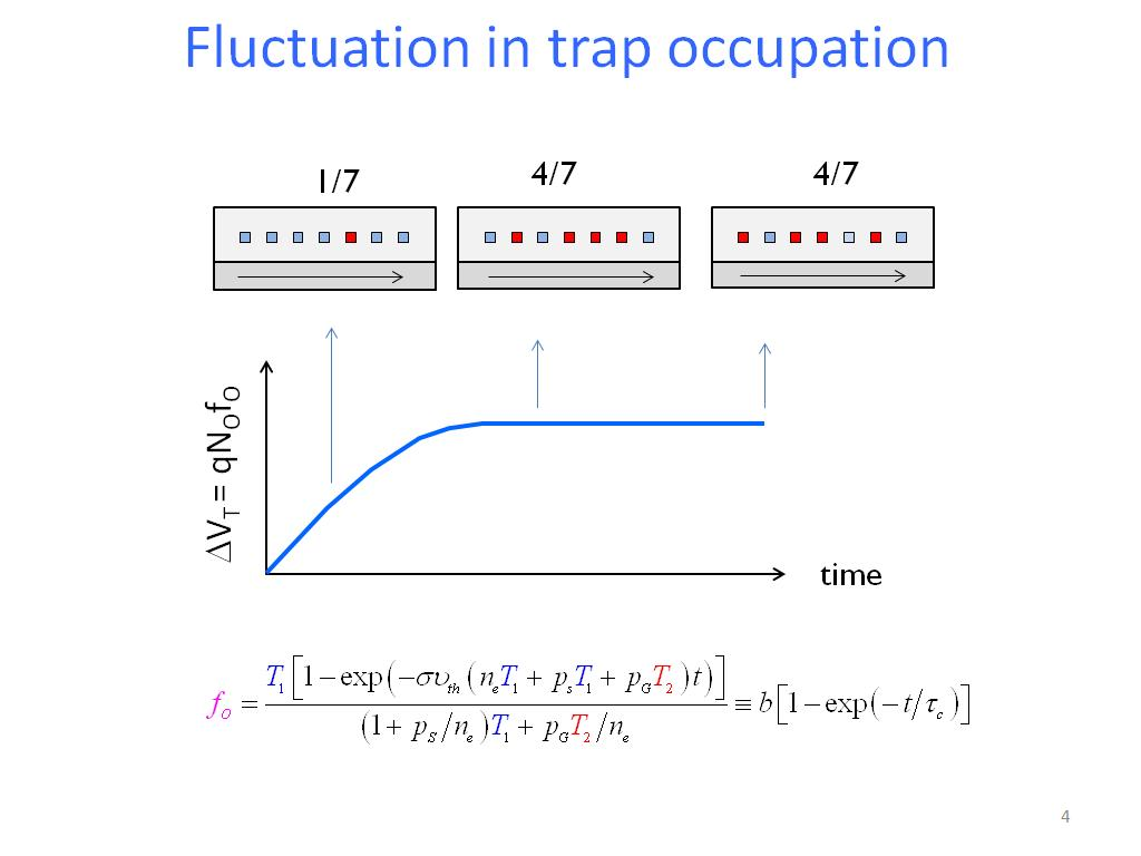 Fluctuation in trap occupation