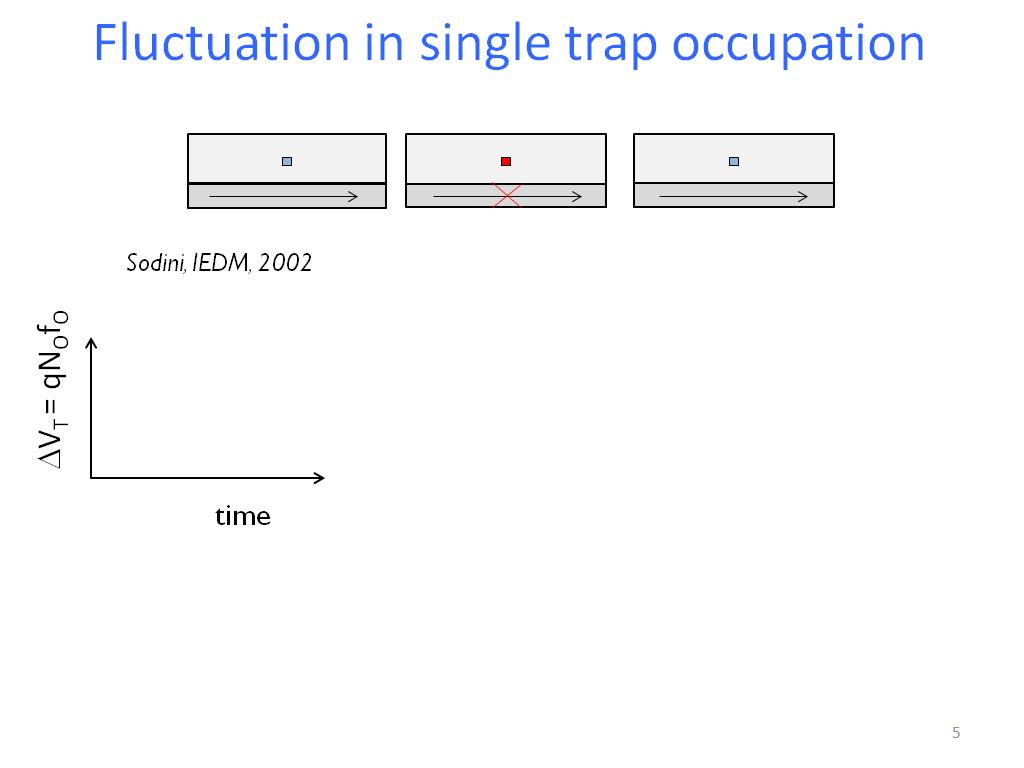 Fluctuation in single trap occupation