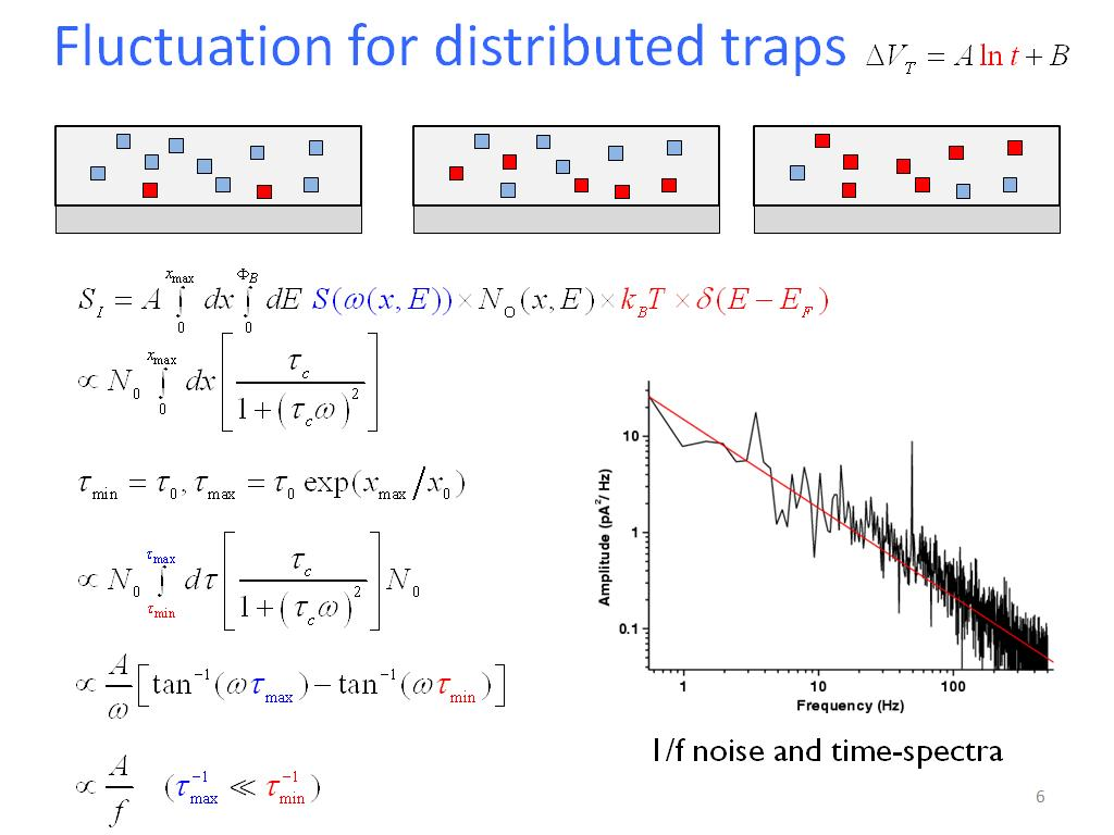 Fluctuation for distributed traps