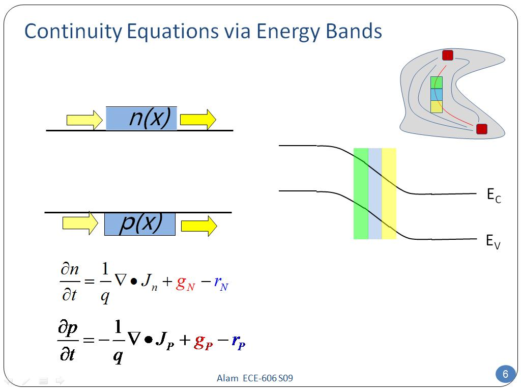 Continuity Equations via Energy Bands
