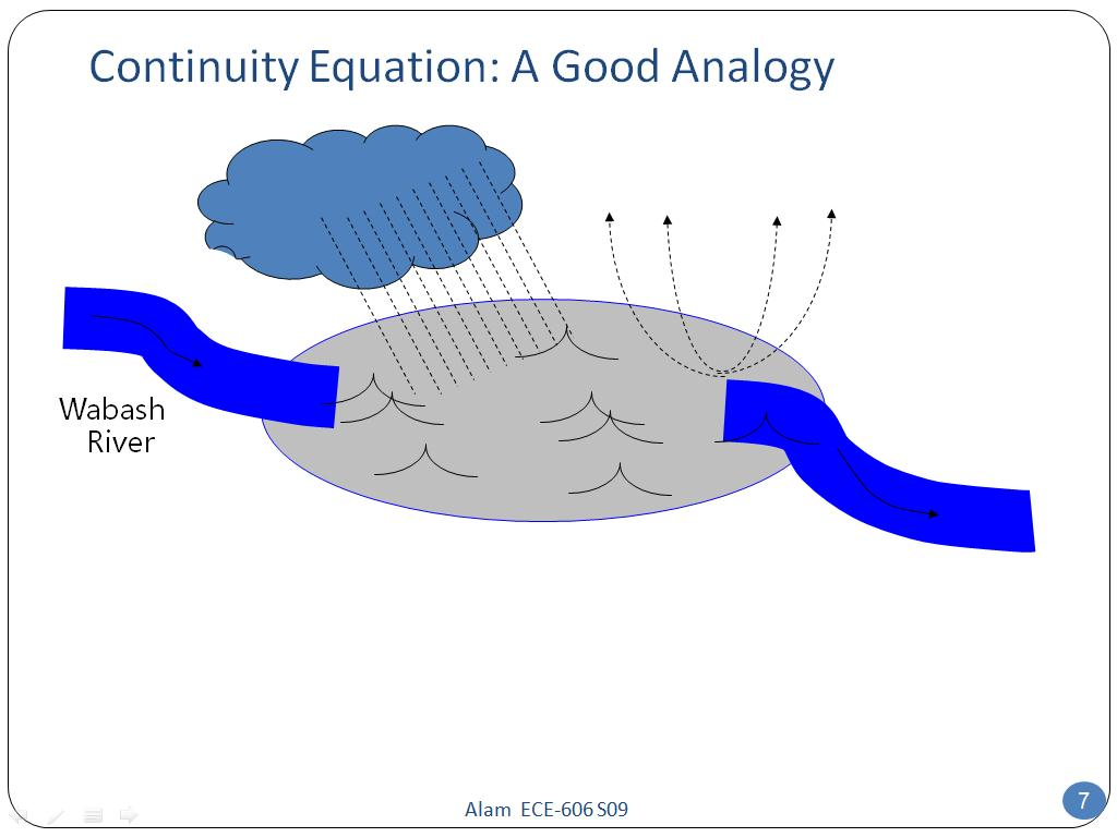 Continuity Equation: A Good Analogy