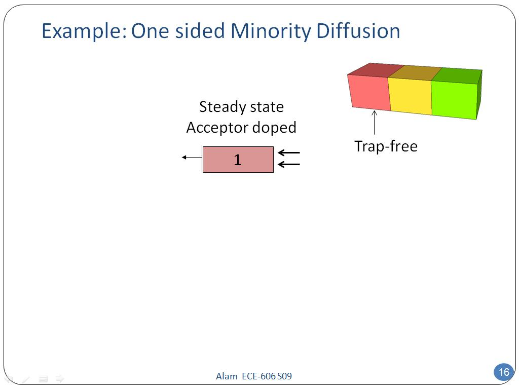 Example: One sided Minority Diffusion