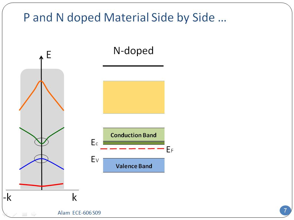 P and N doped Material Side by Side …