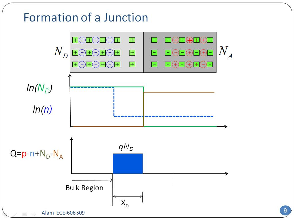 Formation of a Junction