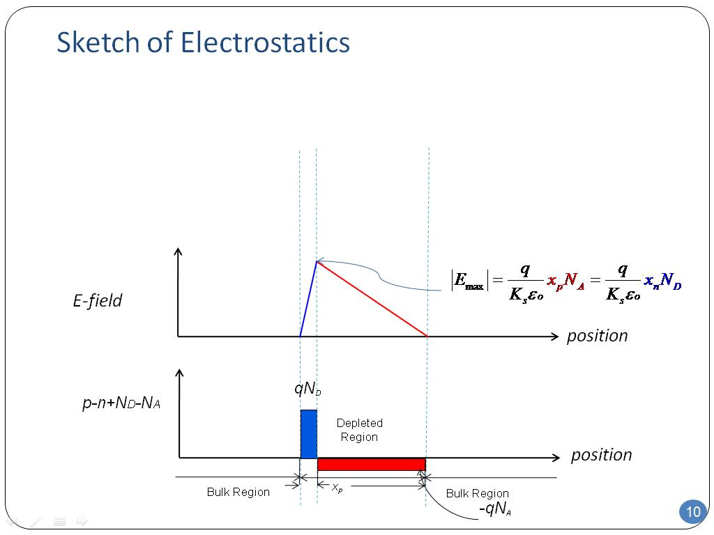 Sketch of Electrostatics