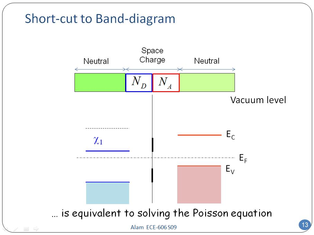Short-cut to Band-diagram