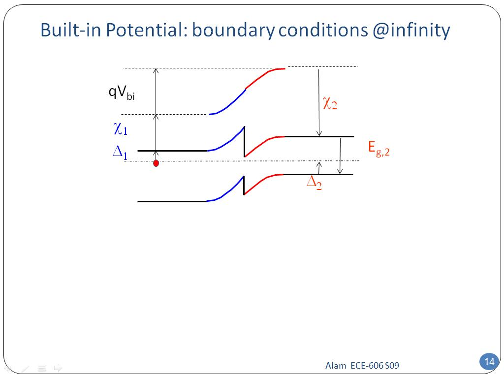 Built-in Potential: boundary conditions @infinity