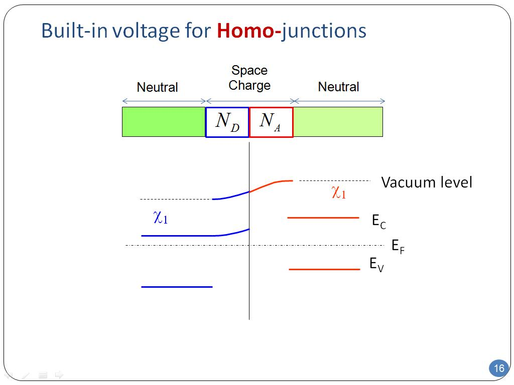 Built-in voltage for Homo-junctions